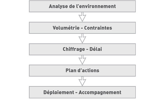 Organisations flux et implantations