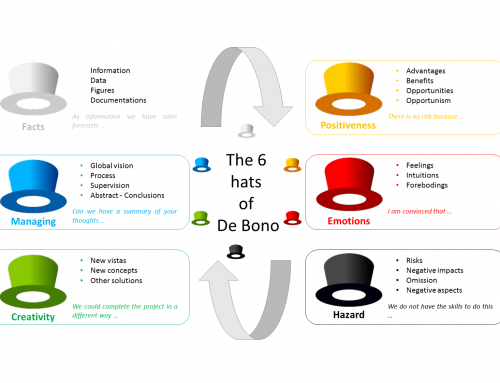 The six thinking hats of De Bono