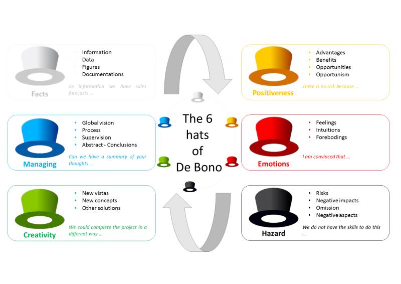 8107d493355 The six thinking hats of De Bono