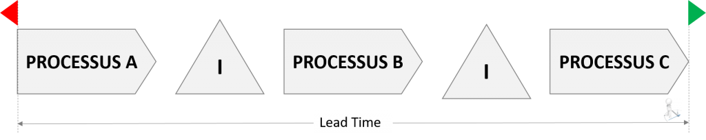 lead-time-processus-global