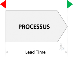 lead-time-processus